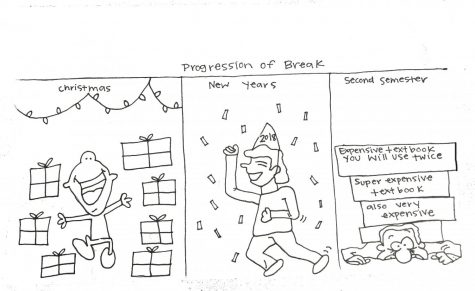 Progression of break