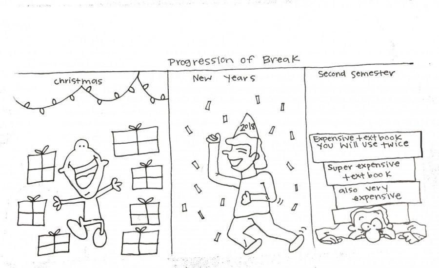 Progression of break