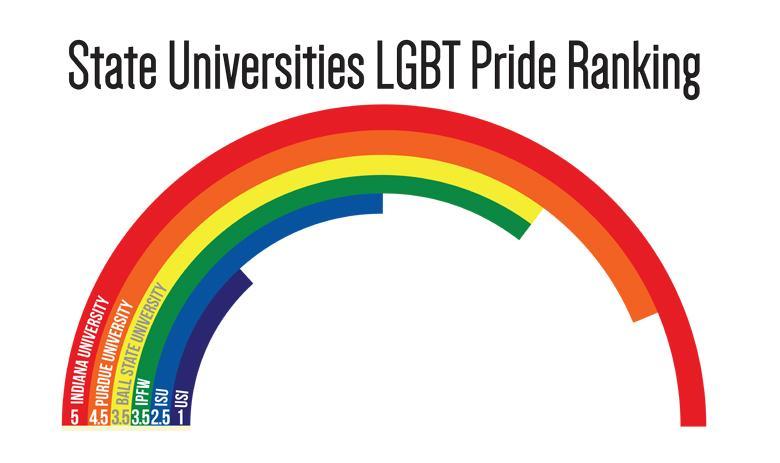 USI+falls+short+on+LGBT+support+